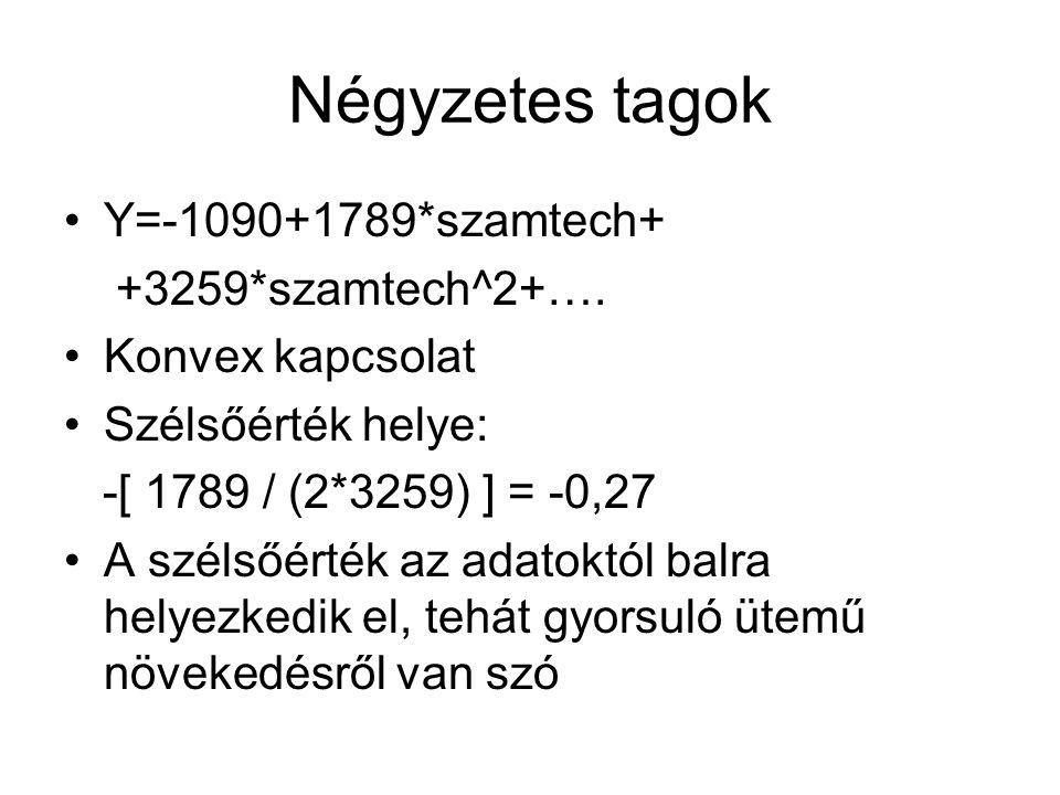 Négyzetes tagok Y=-1090+1789*szamtech+ +3259*szamtech^2+….