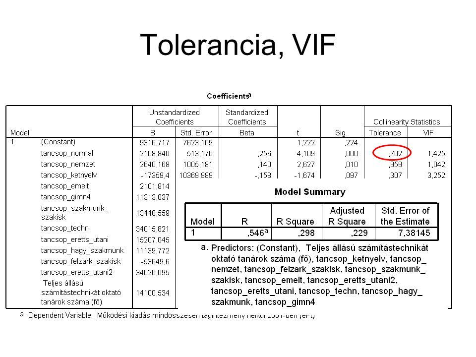 Tolerancia, VIF