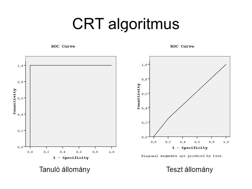 CRT algoritmus Tanuló állomány Teszt állomány