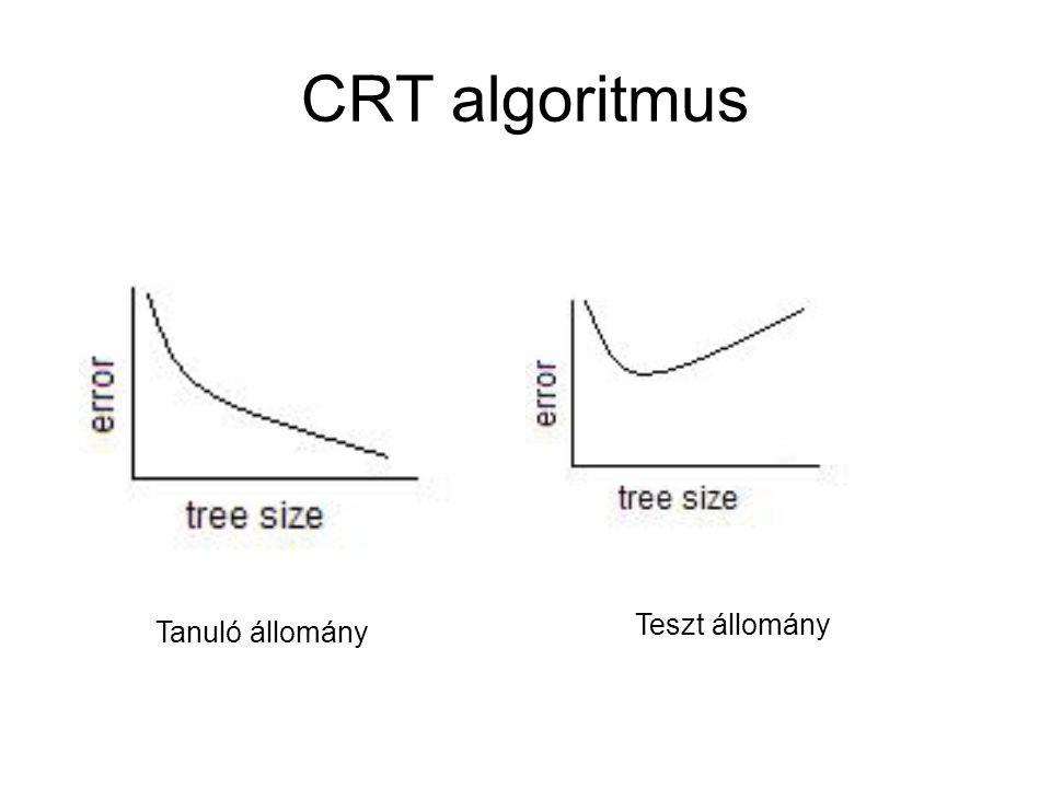 CRT algoritmus Teszt állomány Tanuló állomány