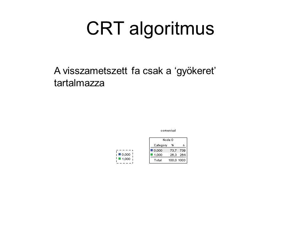CRT algoritmus A visszametszett fa csak a 'gyökeret' tartalmazza