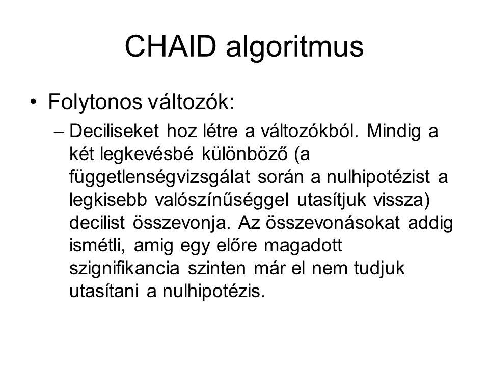 CHAID algoritmus Folytonos változók: