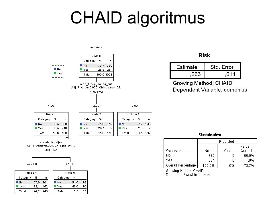 CHAID algoritmus