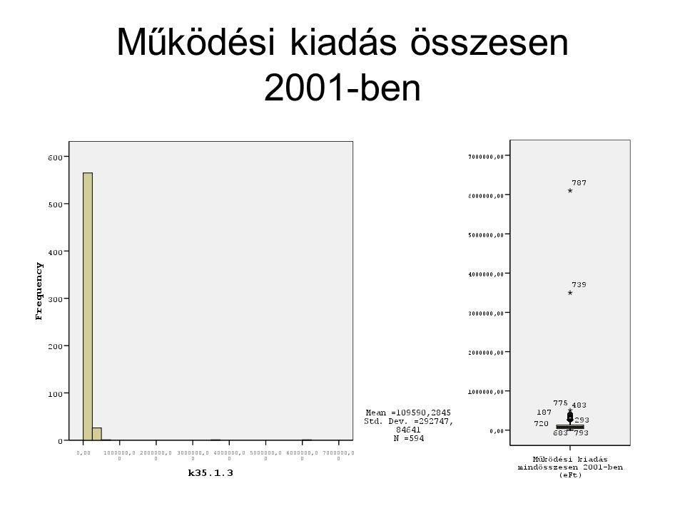 Működési kiadás összesen 2001-ben