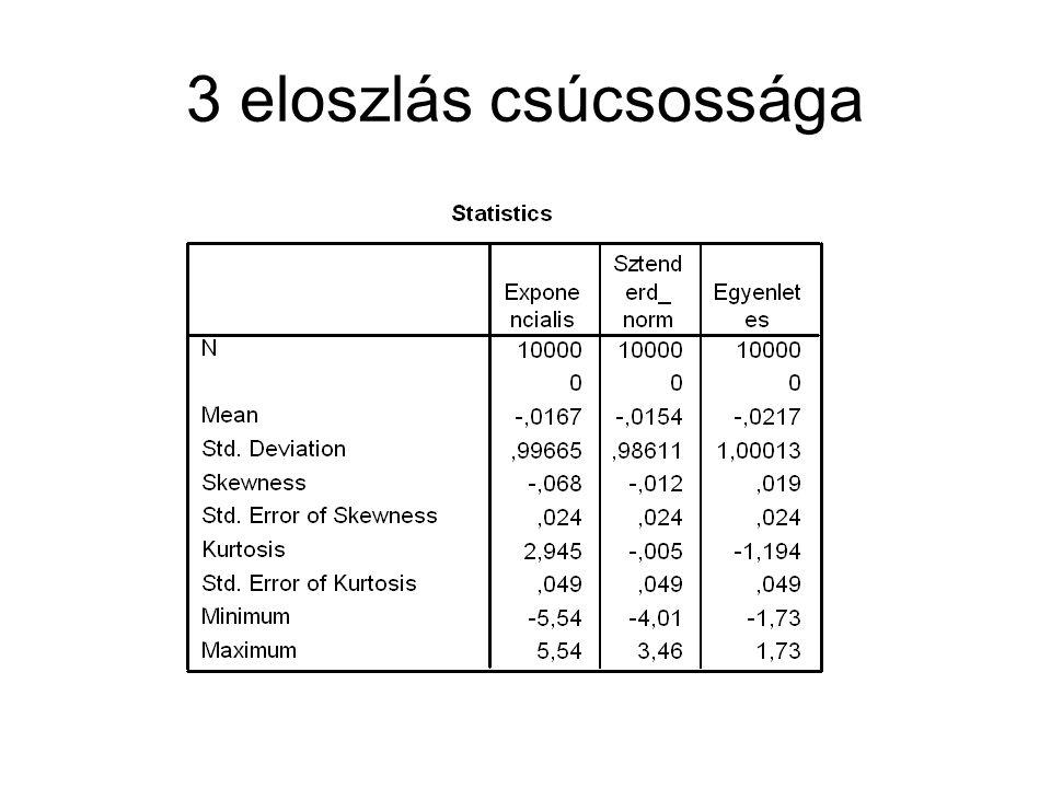 3 eloszlás csúcsossága
