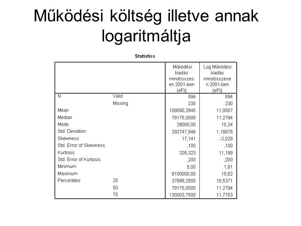 Működési költség illetve annak logaritmáltja