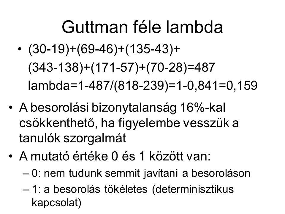 Guttman féle lambda (30-19)+(69-46)+(135-43)+