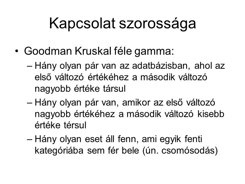 Kapcsolat szorossága Goodman Kruskal féle gamma: