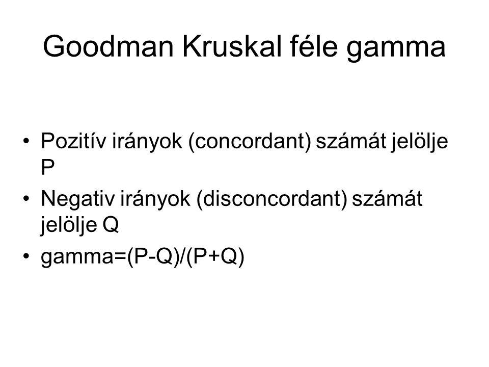 Goodman Kruskal féle gamma
