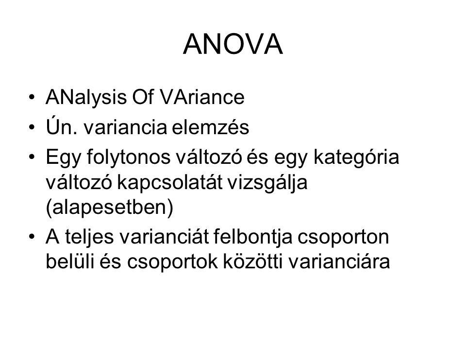 ANOVA ANalysis Of VAriance Ún. variancia elemzés