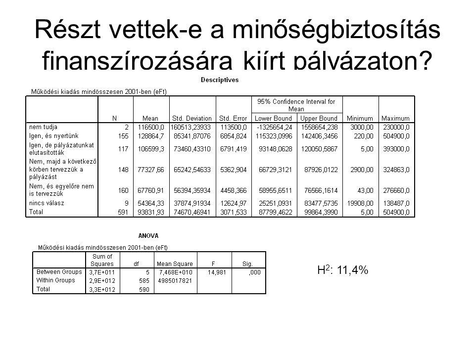 Részt vettek-e a minőségbiztosítás finanszírozására kiírt pályázaton