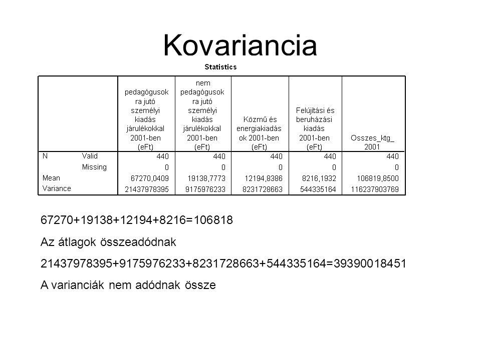 Kovariancia 67270+19138+12194+8216=106818 Az átlagok összeadódnak