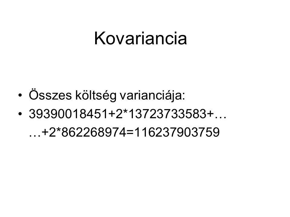 Kovariancia Összes költség varianciája: 39390018451+2*13723733583+…