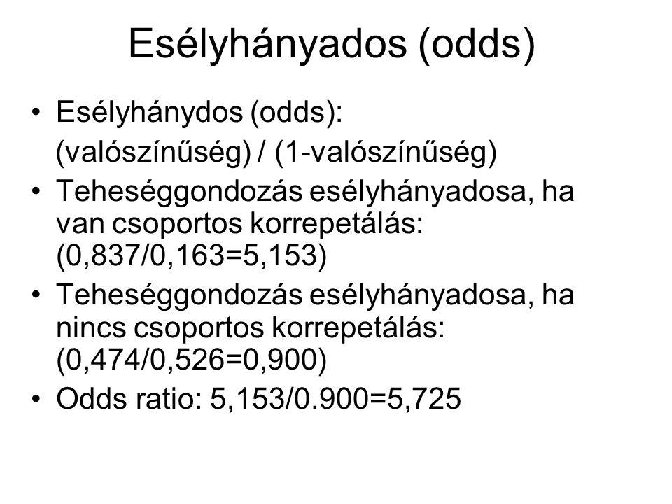 Esélyhányados (odds) Esélyhánydos (odds):