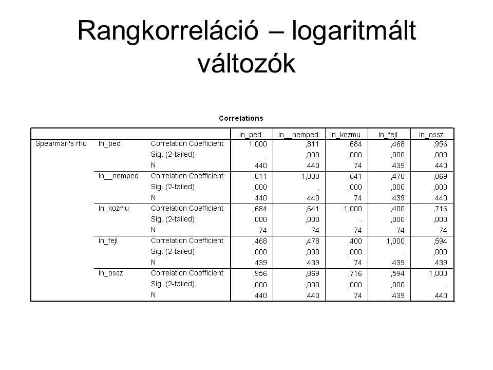 Rangkorreláció – logaritmált változók