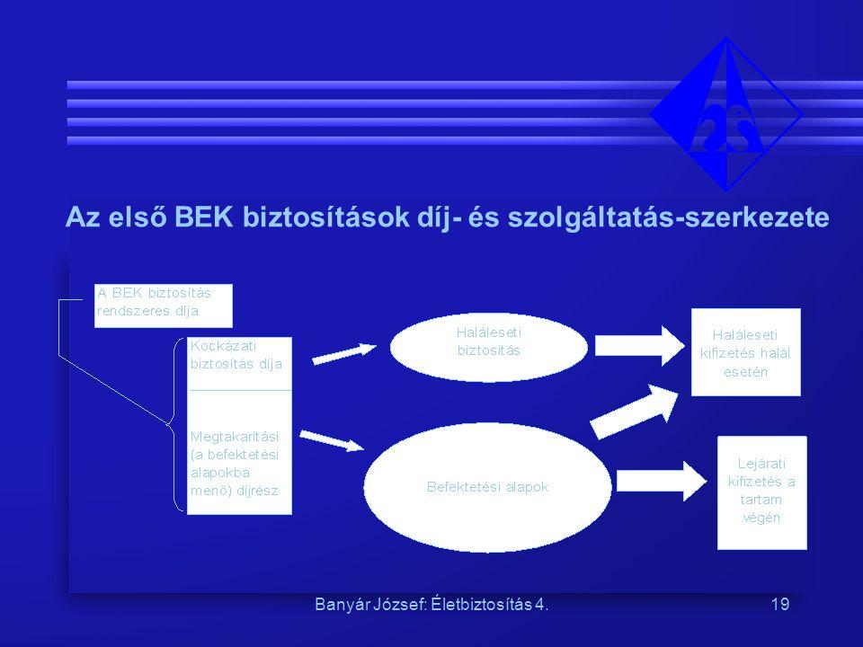 Az első BEK biztosítások díj- és szolgáltatás-szerkezete