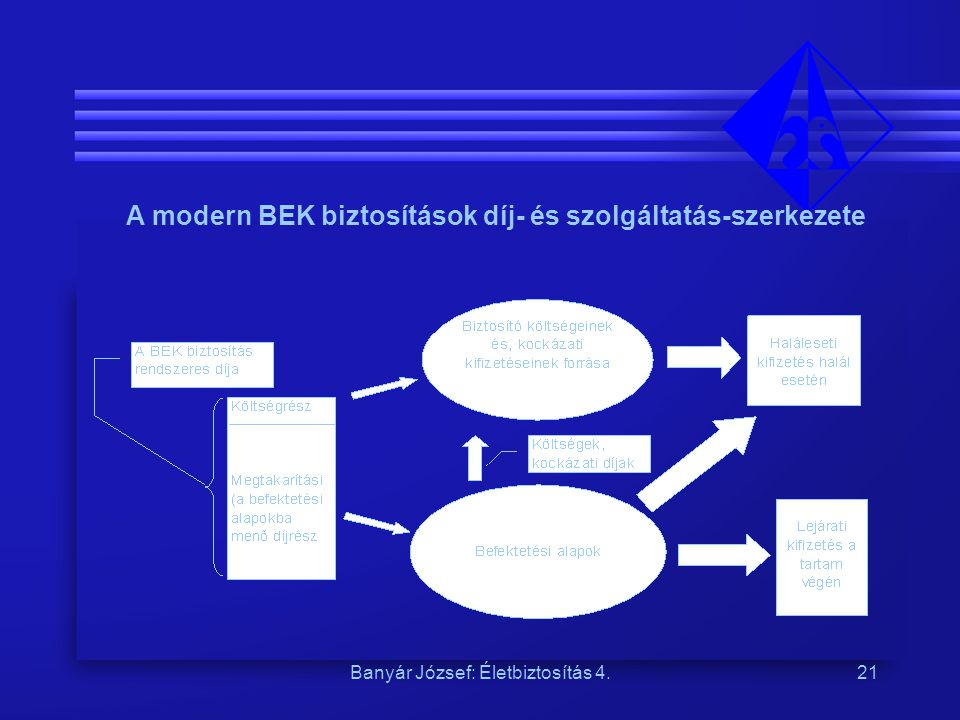 A modern BEK biztosítások díj- és szolgáltatás-szerkezete