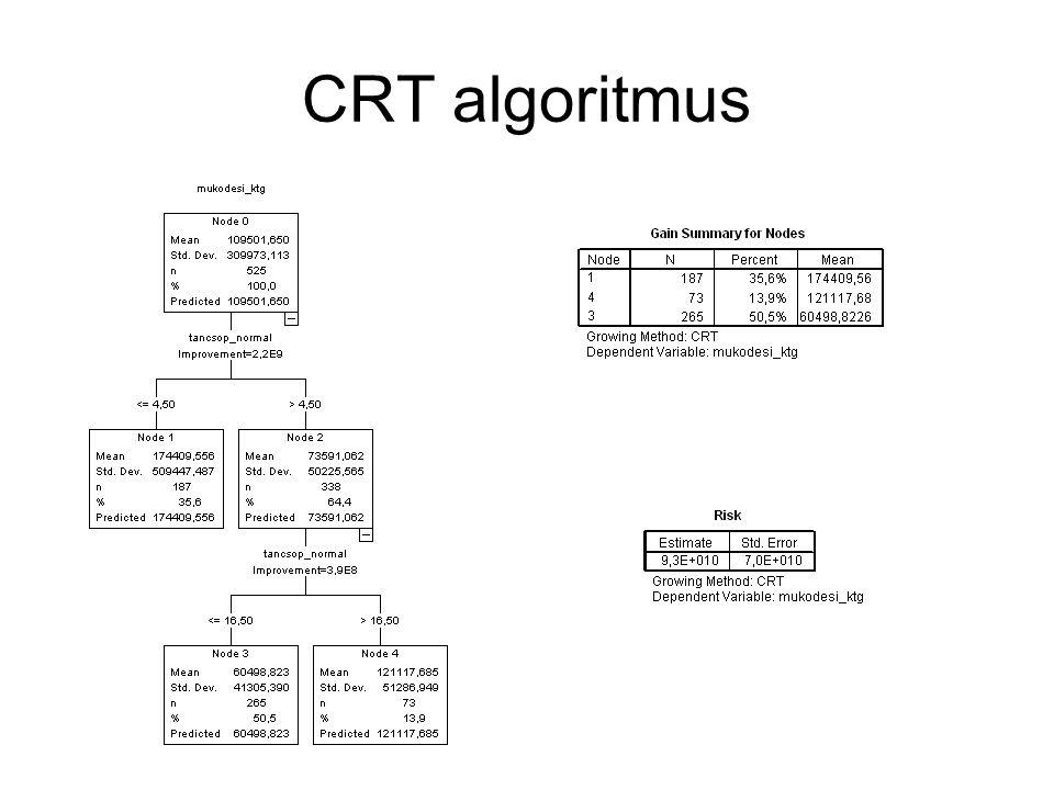 CRT algoritmus