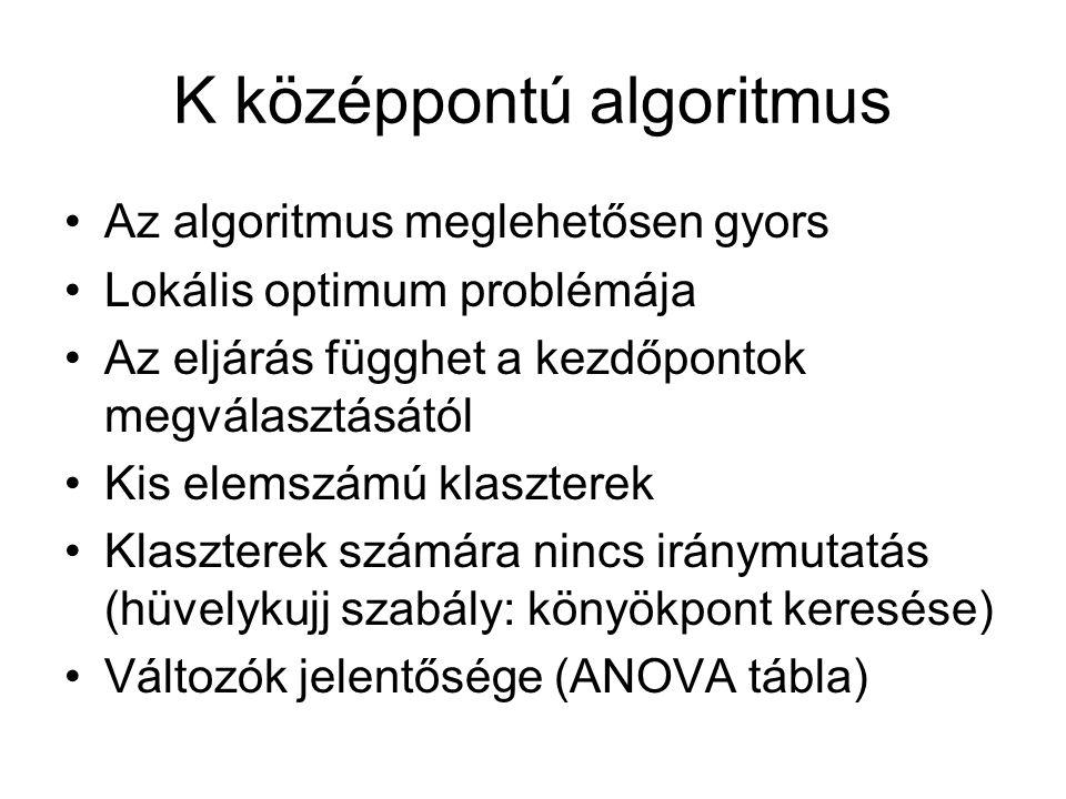 K középpontú algoritmus