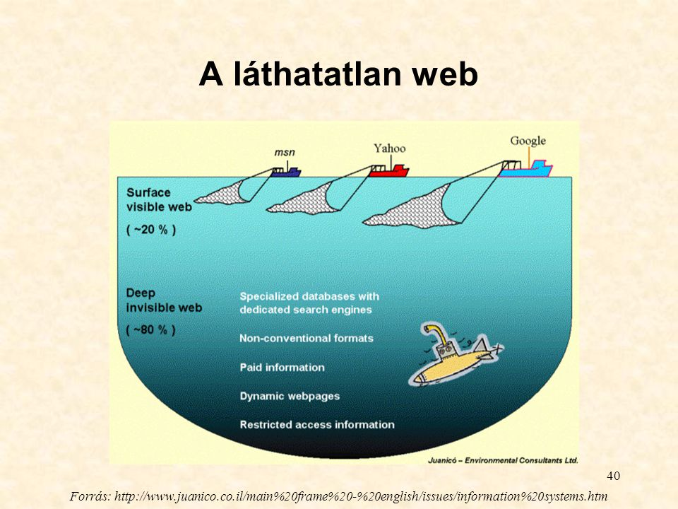 A láthatatlan web Forrás: http://www.juanico.co.il/main%20frame%20-%20english/issues/information%20systems.htm.
