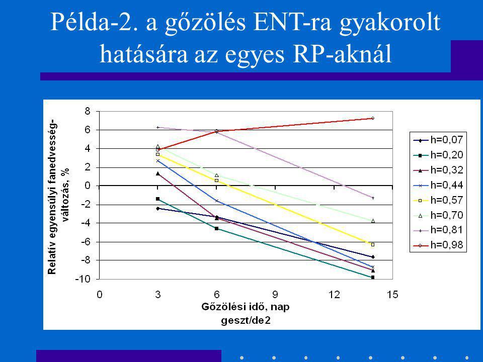 Példa-2. a gőzölés ENT-ra gyakorolt hatására az egyes RP-aknál