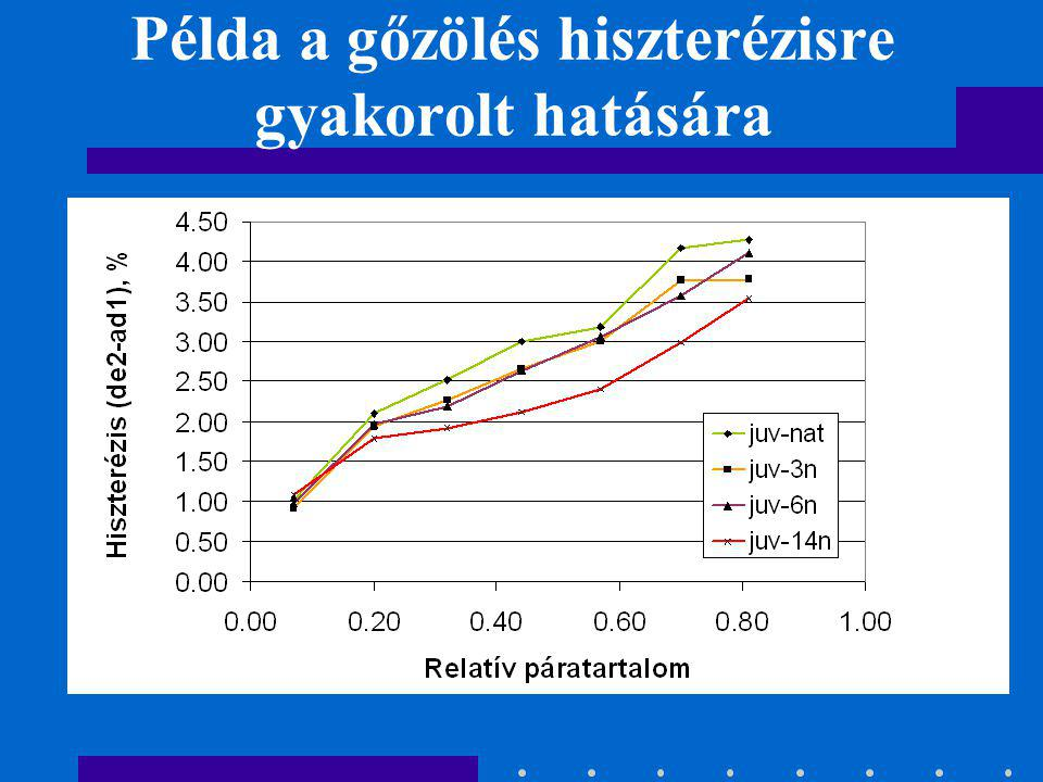 Példa a gőzölés hiszterézisre gyakorolt hatására