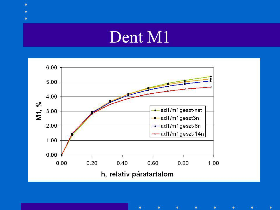 Dent M1
