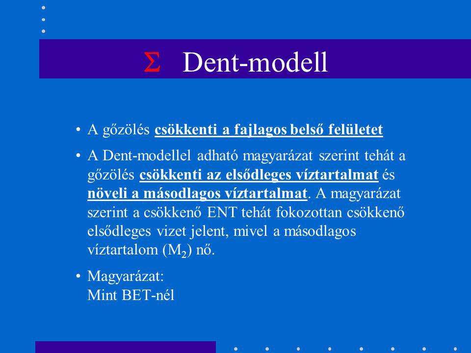  Dent-modell A gőzölés csökkenti a fajlagos belső felületet