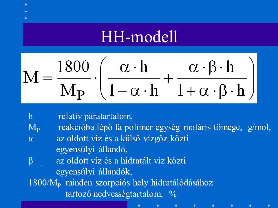 HH-modell h relatív páratartalom,