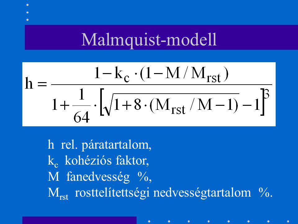 Malmquist-modell h rel. páratartalom, kc kohéziós faktor,