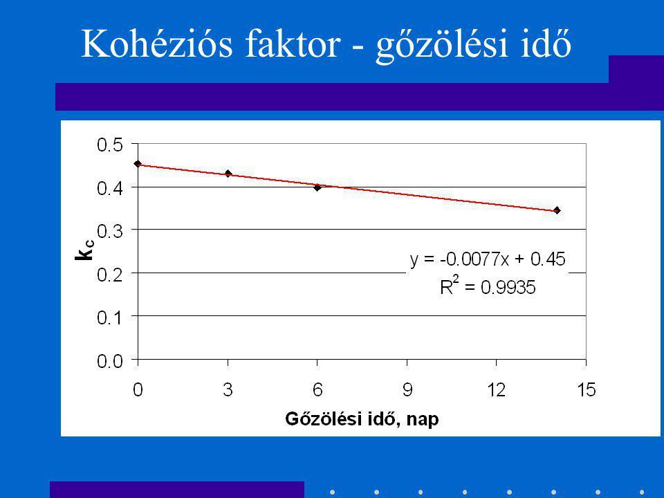 Kohéziós faktor - gőzölési idő