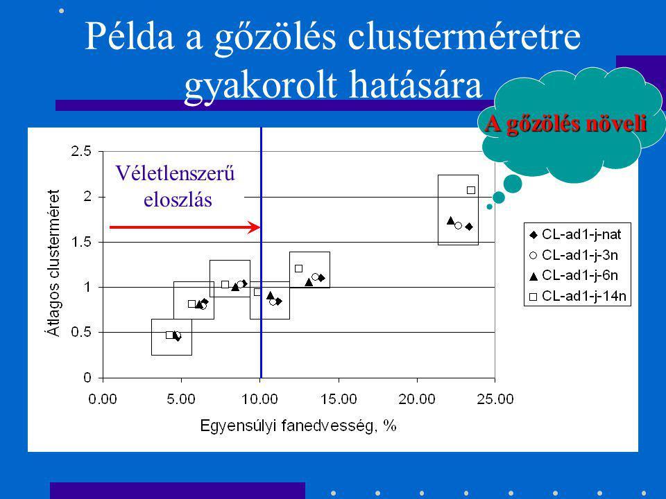 Példa a gőzölés clusterméretre gyakorolt hatására