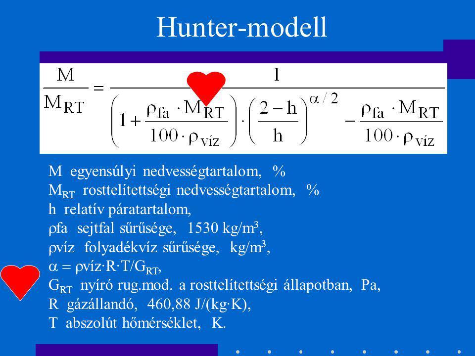 Hunter-modell M egyensúlyi nedvességtartalom, %