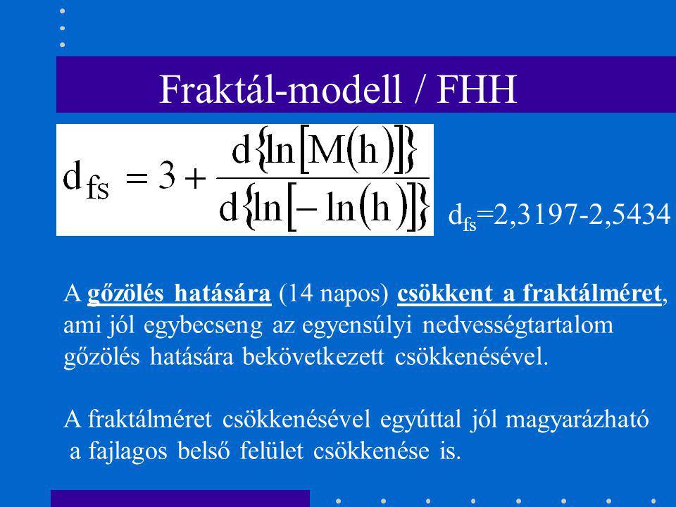 Fraktál-modell / FHH dfs=2,3197-2,5434