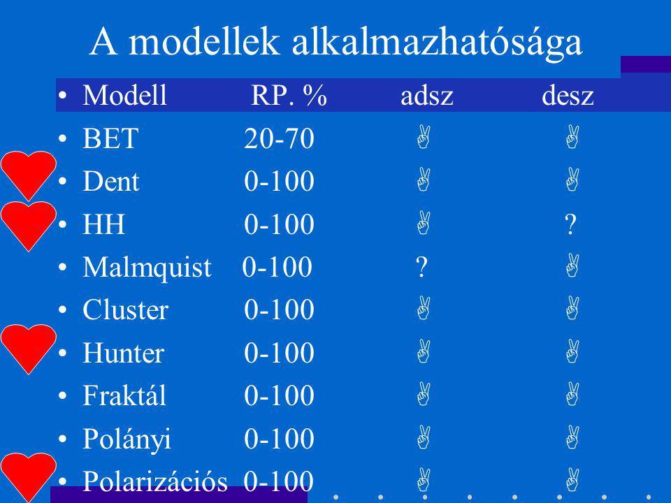A modellek alkalmazhatósága