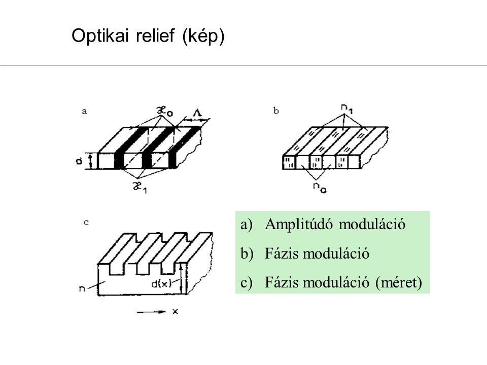 Optikai relief (kép) Amplitúdó moduláció Fázis moduláció