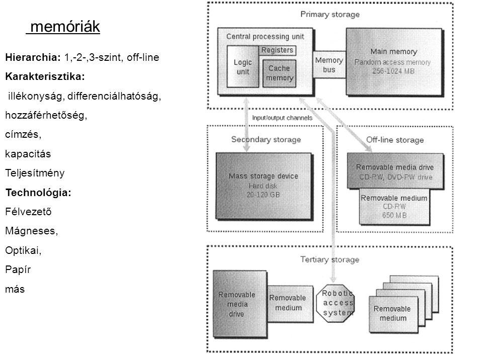 memóriák Hierarchia: 1,-2-,3-szint, off-line Karakterisztika: