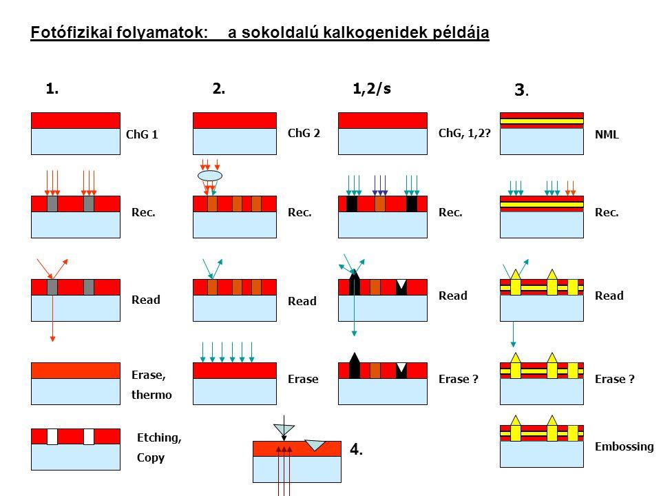 Fotófizikai folyamatok: a sokoldalú kalkogenidek példája