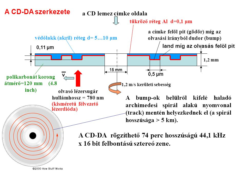A CD-DA szerkezete a CD lemez címke oldala. tükröző réteg Al d=0,1 μm. a címke felöl pit (gödör) míg az olvasási irányból dudor (bump)