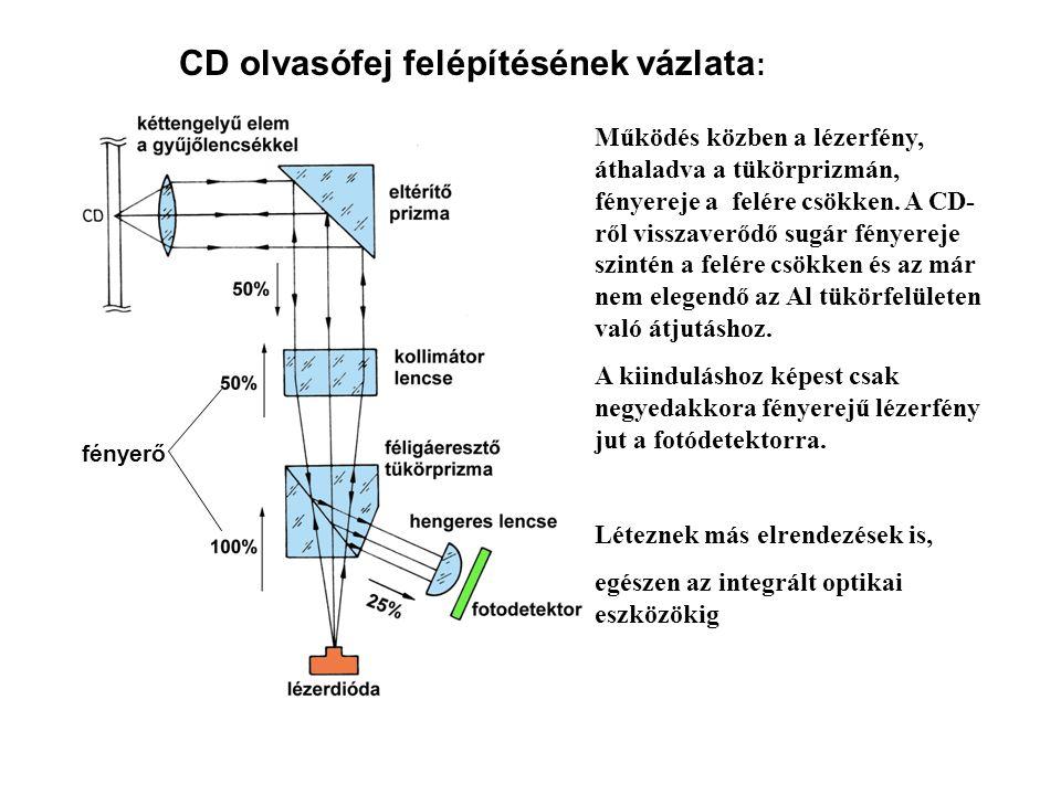 CD olvasófej felépítésének vázlata: