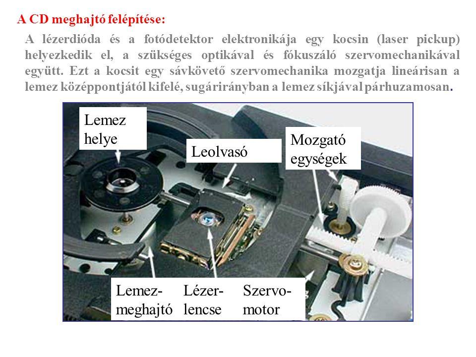 Lemez helye Mozgató egységek Leolvasó Lemez-meghajtó Lézer-lencse