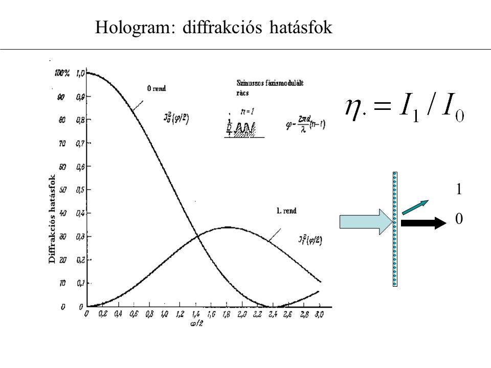 Hologram: diffrakciós hatásfok