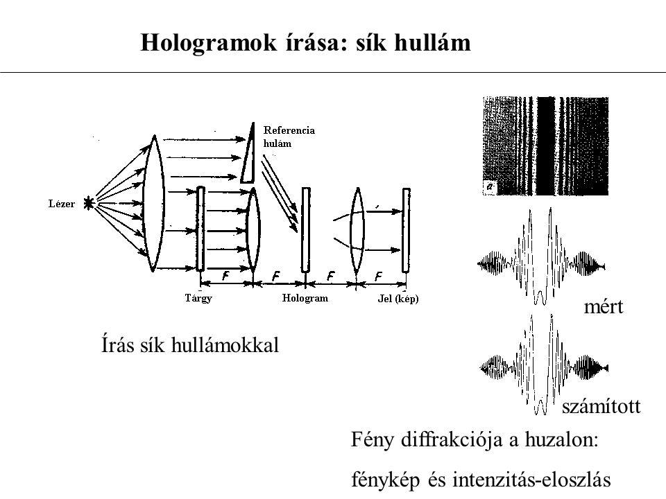 Hologramok írása: sík hullám