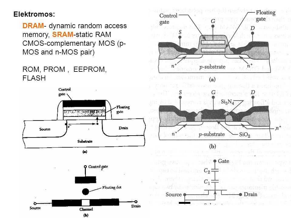 Elektromos: DRAM- dynamic random access memory, SRAM-static RAM. CMOS-complementary MOS (p-MOS and n-MOS pair)