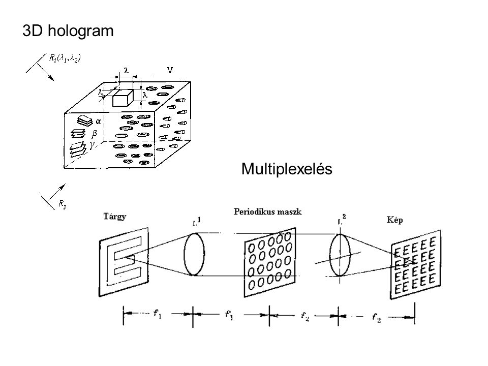 3D hologram Multiplexelés