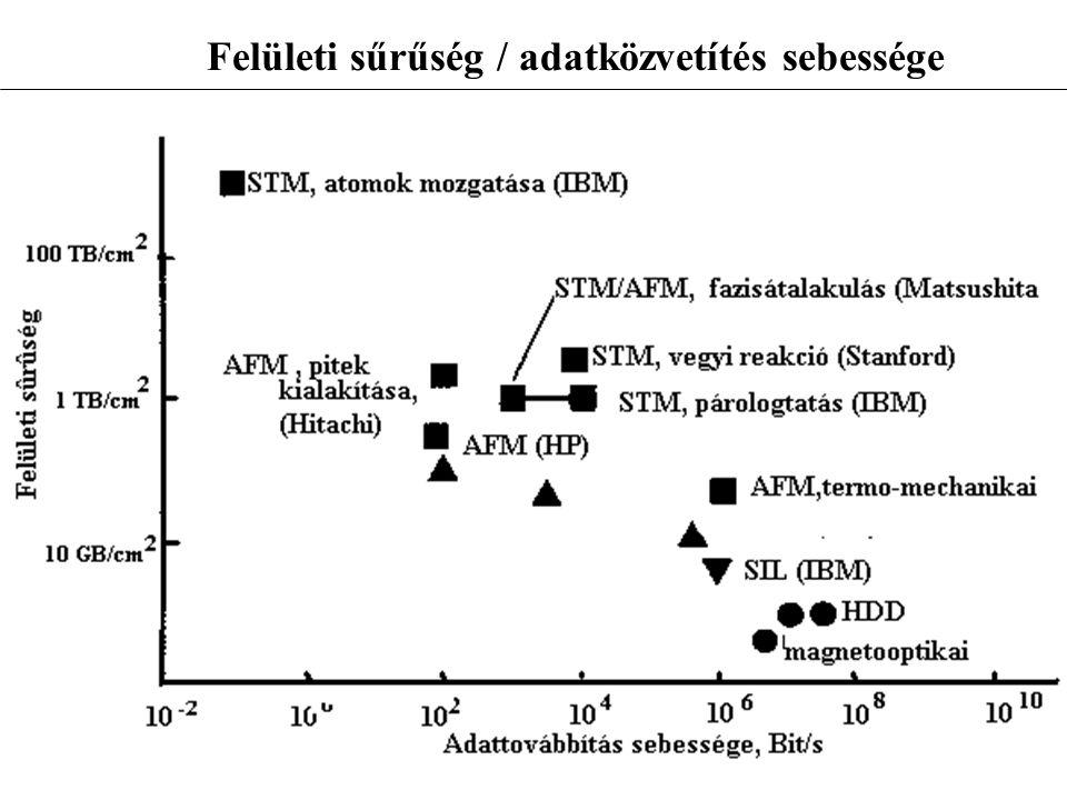 Felületi sűrűség / adatközvetítés sebessége