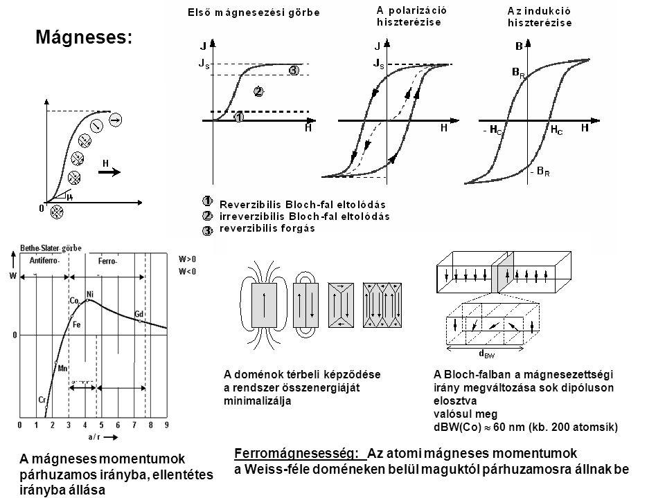 Mágneses: Ferromágnesesség: Az atomi mágneses momentumok