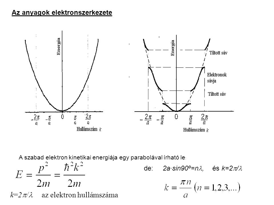 k=2/ az elektron hullámszáma