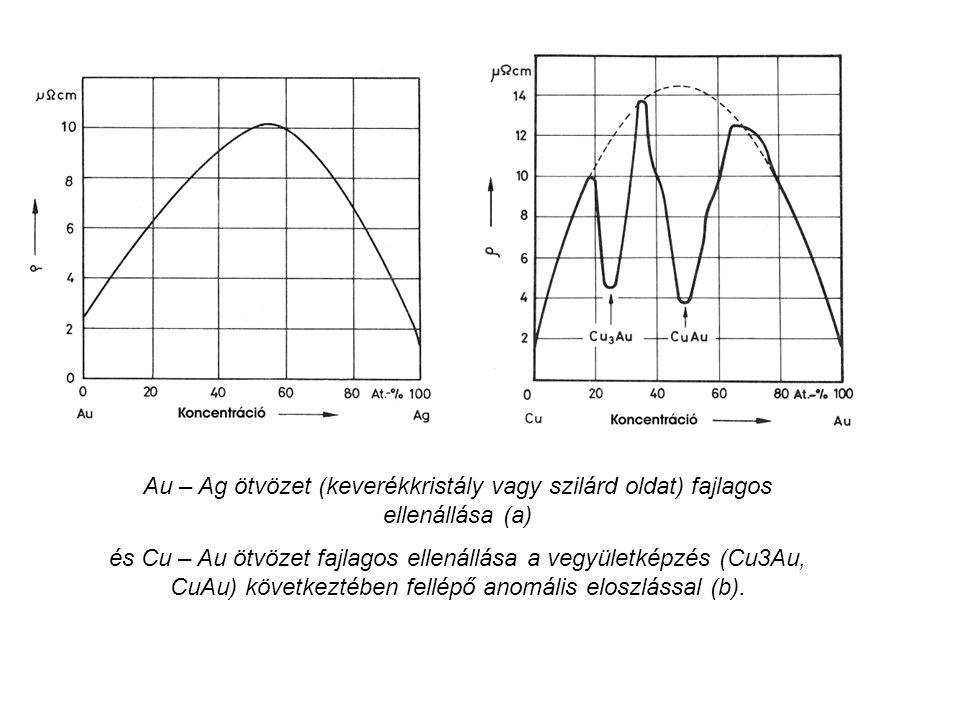 Au – Ag ötvözet (keverékkristály vagy szilárd oldat) fajlagos ellenállása (a)