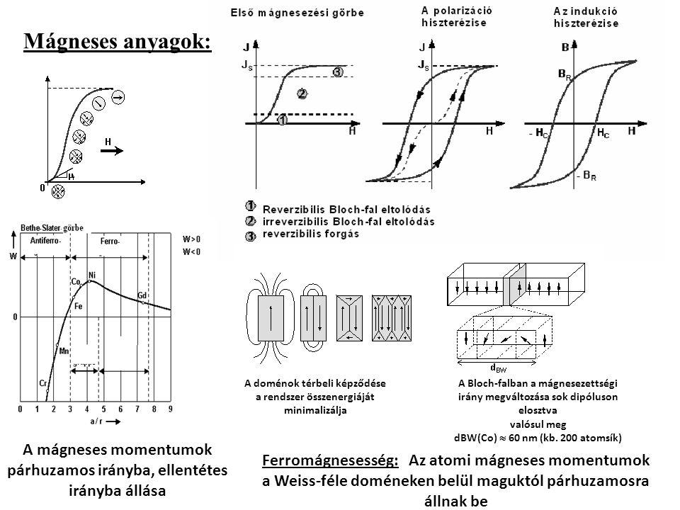 Mágneses anyagok: A mágneses momentumok